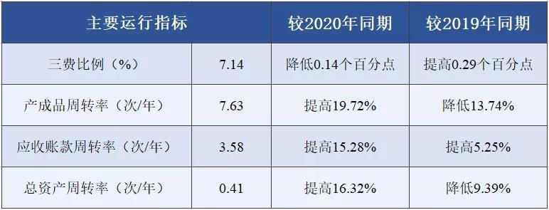 2021年1-5月印染行业经济运行分析